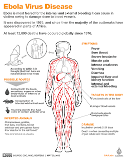 Things to know about Ebola.