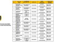 Jawatan Kosong di Universiti Sultan Zainal Abidin UniSZA - 46 Kekosongan / Pelbagai Jawatan