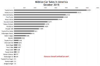 USA midsize car sales chart October 2015