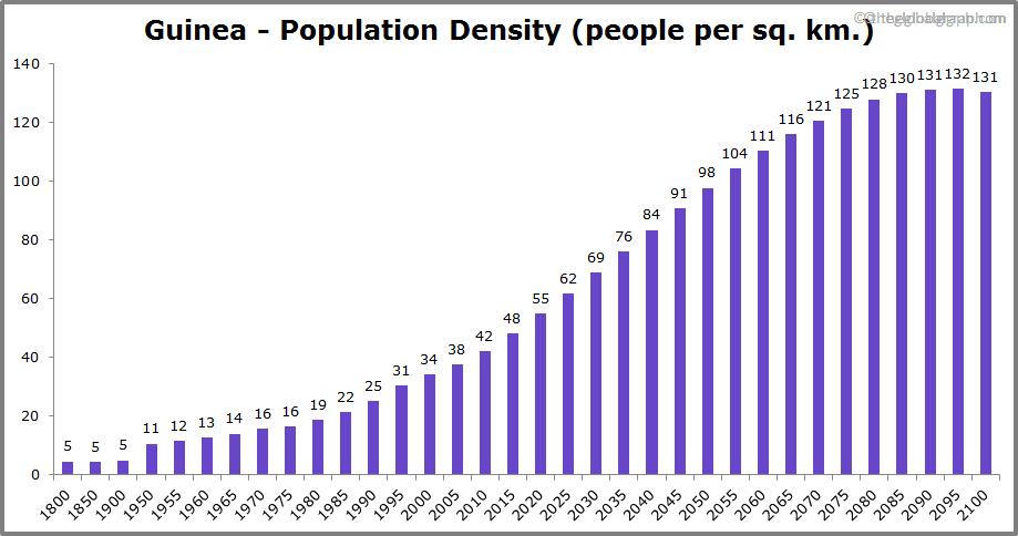Guinea  Population Density (people per sq. km.)