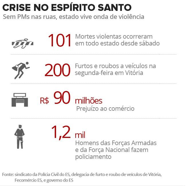 ►após morte de sindicalista e ameaças a motoristas, no  Grande Vitória / ES, Ônibus são recolhidos