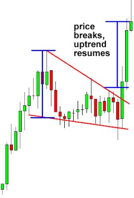 wedge chart pattern falling wedge