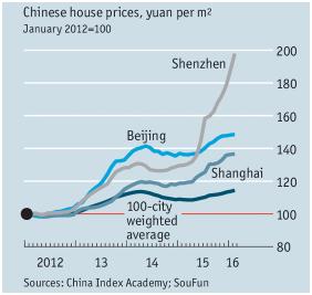 Precios casas China