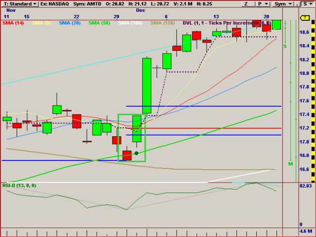 Forex candlestick confirmation