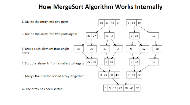 Mergesort in Java - Algorithm Example and tutorial