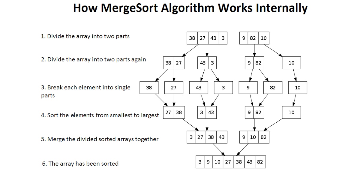 merge sort in java