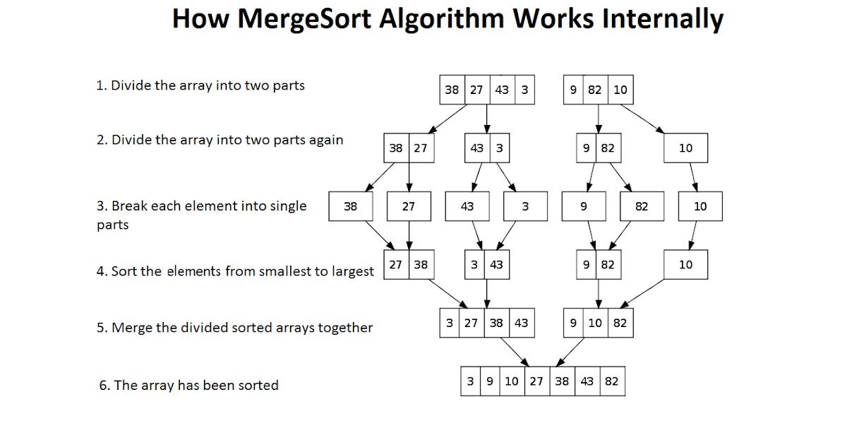 quick sort algorithm