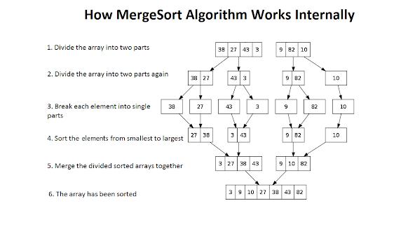 Mergesort in Java - Algorithm Example and tutorial