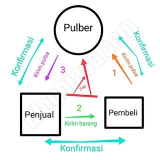 Cara kerja jasa pulber (pulsa bersama)
