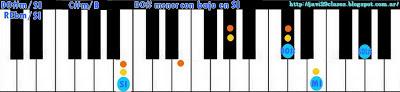 acorde piano chord (DO#m con bajo en SI) o (REbm con bajo en SI)