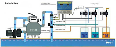 Find Water Treatment Equipments System