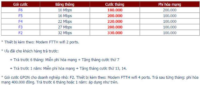 Lắp Đặt Internet FPT Phường Lộc Thọ 1