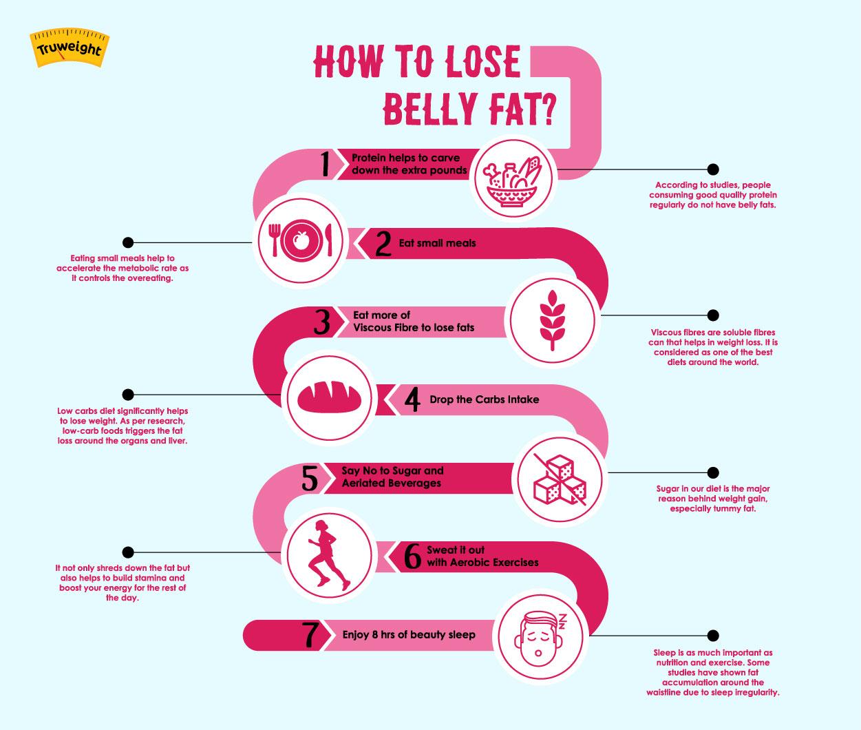Diet Plan & Weight Loss Tips
