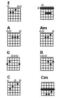 Chord/kunci gitar E, B, A, Am, G, D, C dan Cm.