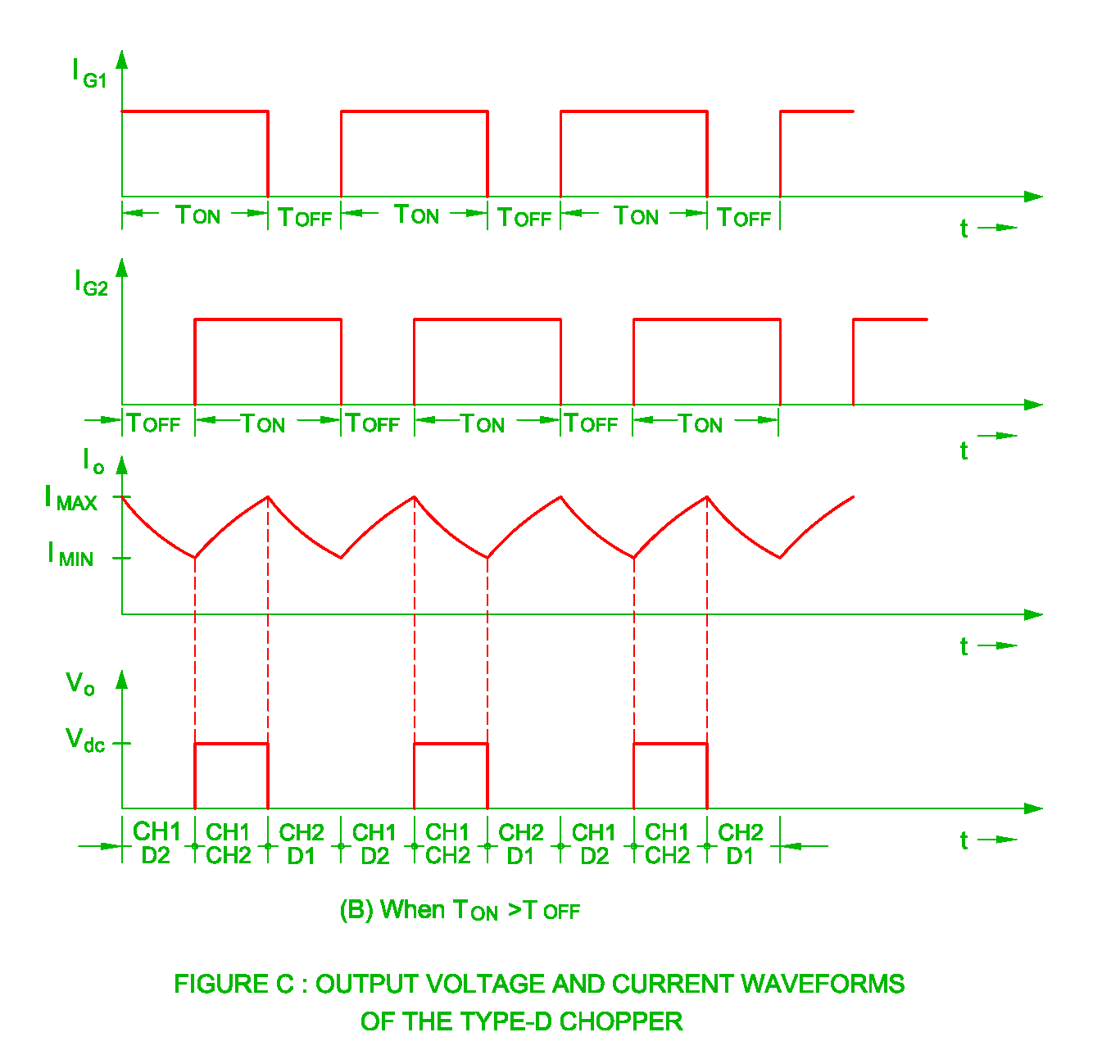 hight resolution of waveform of type d chopper