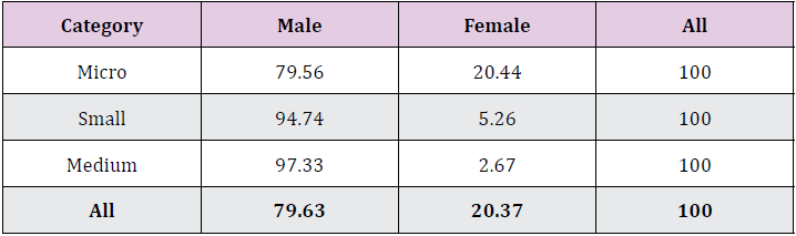 % Distribution of MSMEs in different category of enterprises (Male/Female ownership wise)