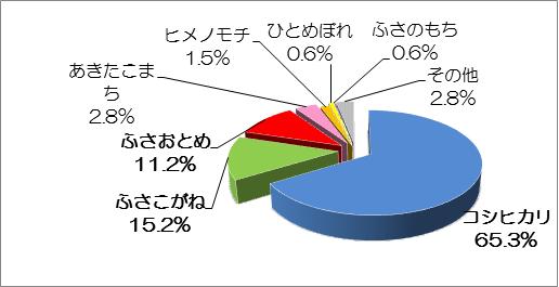 米 量 お の ランキング 収穫 《米の生産量》都道府県別ランキング【2018年度版】