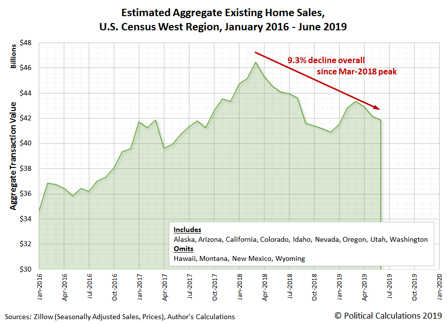 Estimated Aggregate Transaction Values for Existing Home Sales, U.S. Census West Region, January 2016 to Juney 2019