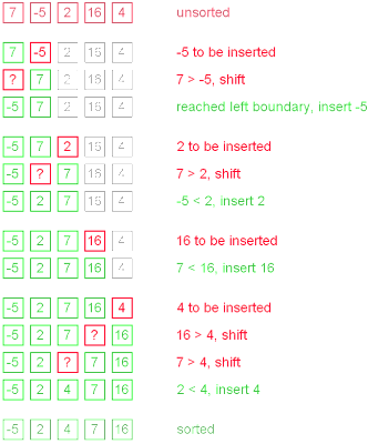 Explanation of How Insertion Sort Algorithm works