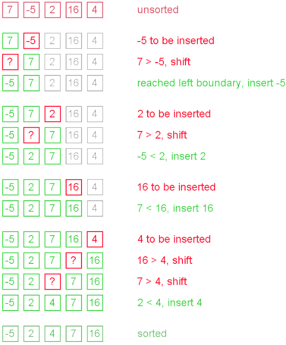 Explanation of How Insertion Sort Algorithm works
