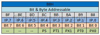 8051 IP Register