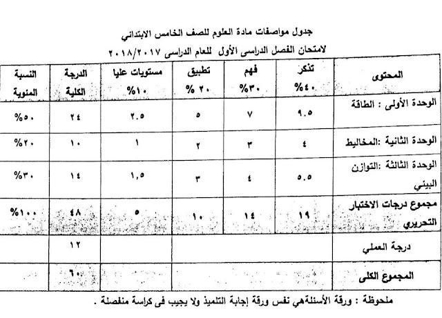 مواصفات امتحان العلوم المرحلة خامسة ابتدائي 2018