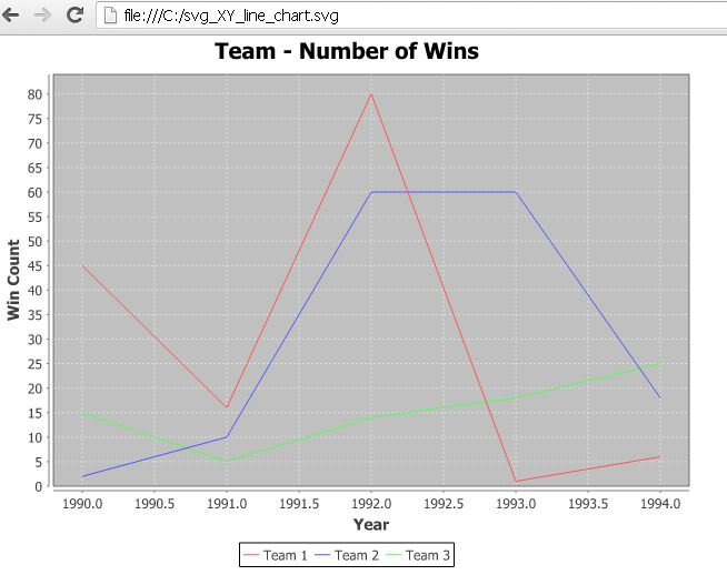 JFreeChart SVG XY Line Chart Graph Java Example | ThinkTibits!