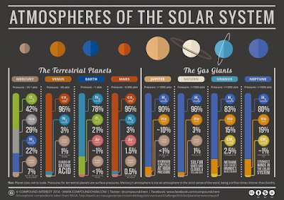 http://www.laboiteverte.fr/la-composition-des-atmospheres-des-planetes-du-systeme-solaire/