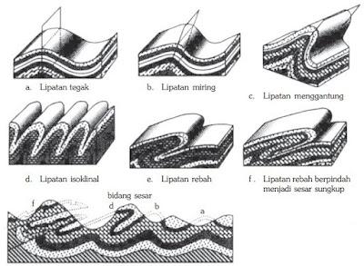 Perbedaan Gerak Epirogenetik & Orogenetik (Tektonisme) + Gambar