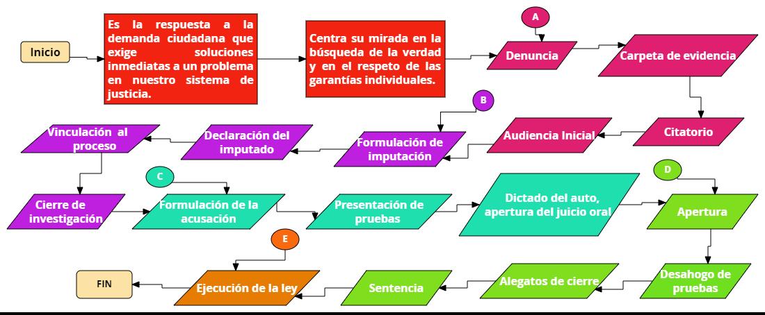 Las tareas de fernanda unidad 3 sesin 7 actividad 3 esquemas diagrama de flujo ccuart Images