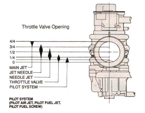 Surprising Harley Cv Carb Manual Wiring 101 Kwecapipaaccommodationcom