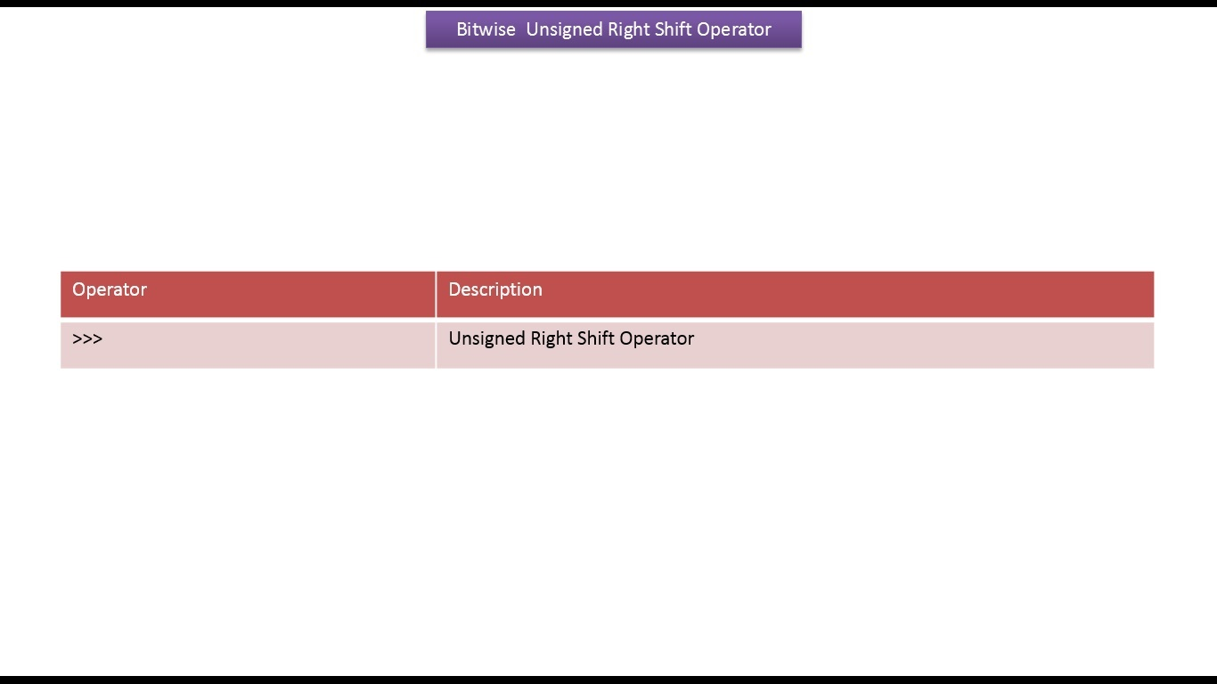 Java ee java tutorial java bitwise unsigned right shift operator java tutorial java bitwise unsigned right shift operator baditri Images