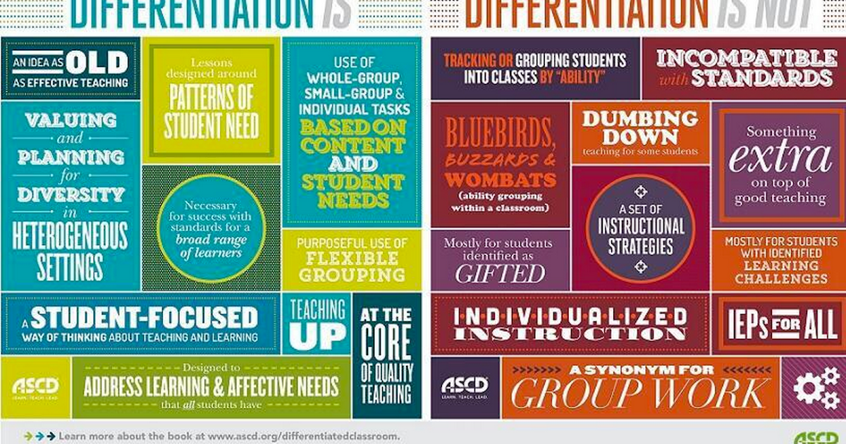 Handy Visual Differentiation Is Vs Differentiation Is Not