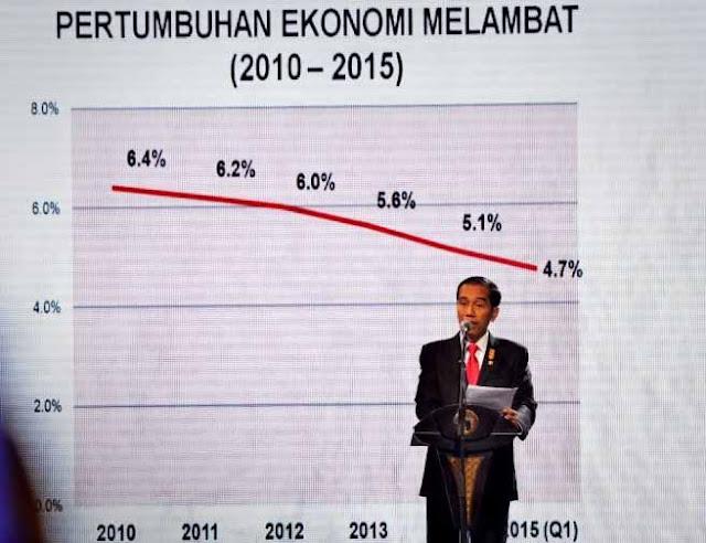 Rejim SBY Pertumbuhan Ekonomi Capai 6-7 Persen, Rejim Jokowi Rata-rata 4,5 Persen