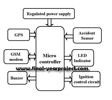 advanced vehicle security system ece project