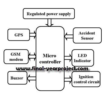 block diagram wireless communication system