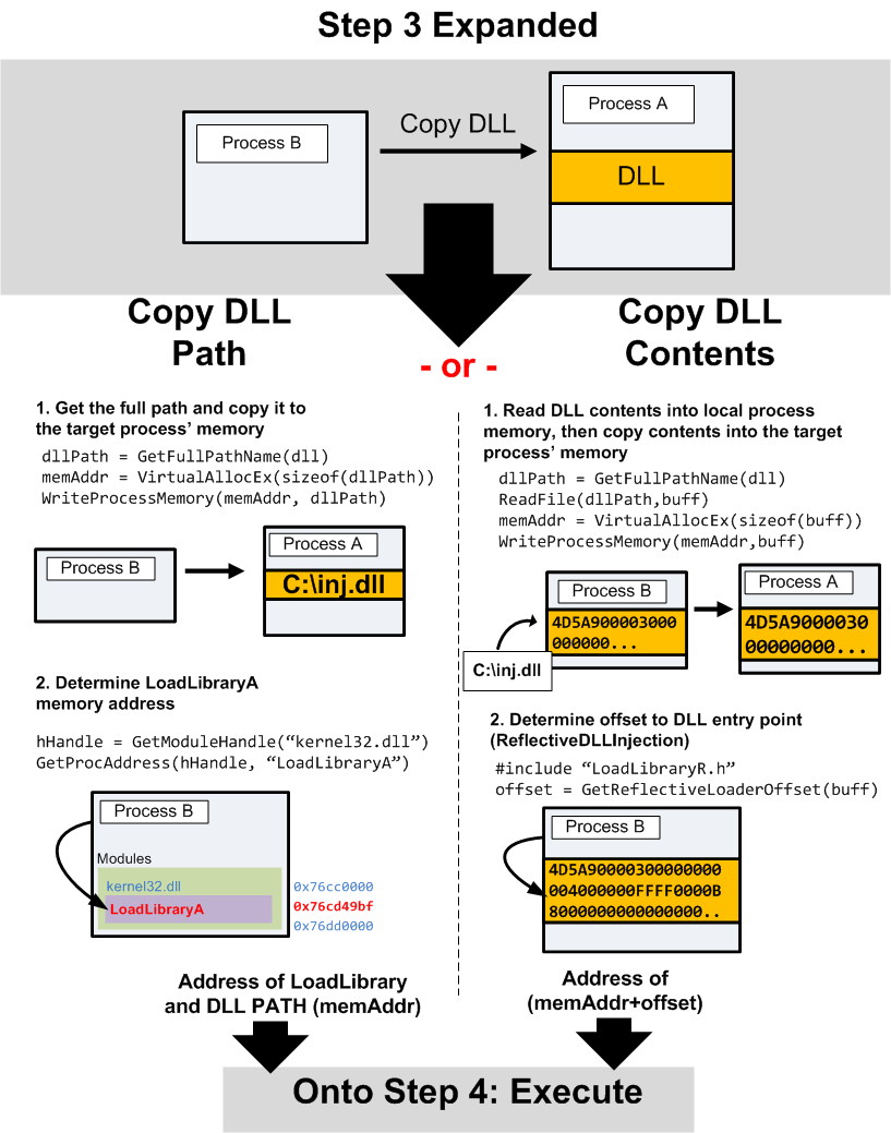 Open Security Research: Windows DLL Injection Basics