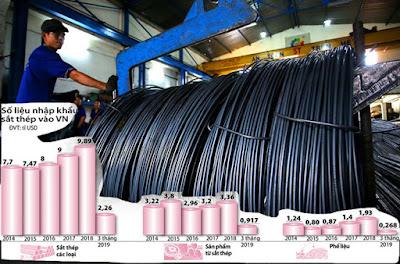 Nhập siêu thép kéo dài do lệch pha cung cầu