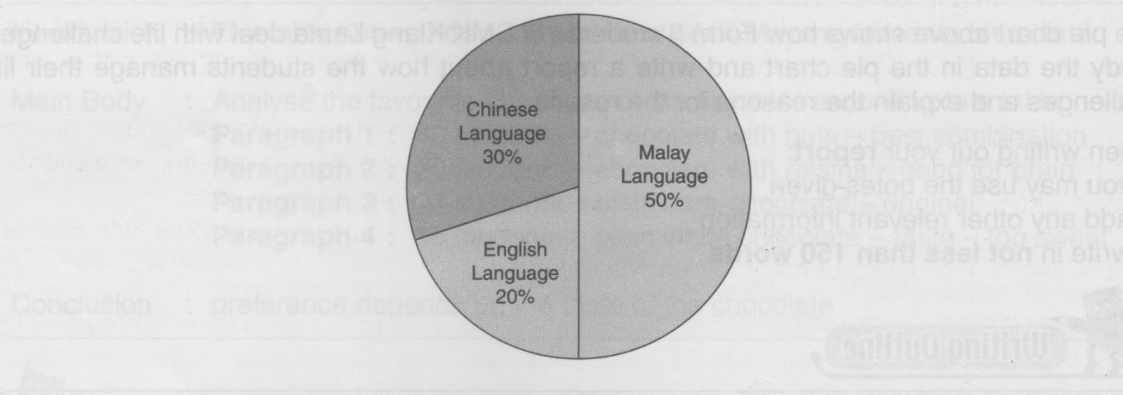 Learning english daily pt3 guided writing pie chart bar graph medium of communication among employees of abc sdn bhd nvjuhfo Choice Image