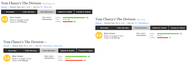 Tom Clancy's The Division User Reviews Metacritic negative bomb Ubisoft