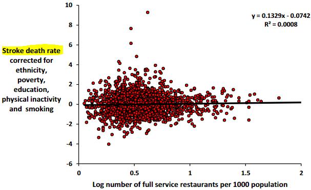 図:ファーストフード店密度と脳卒中死亡リスク