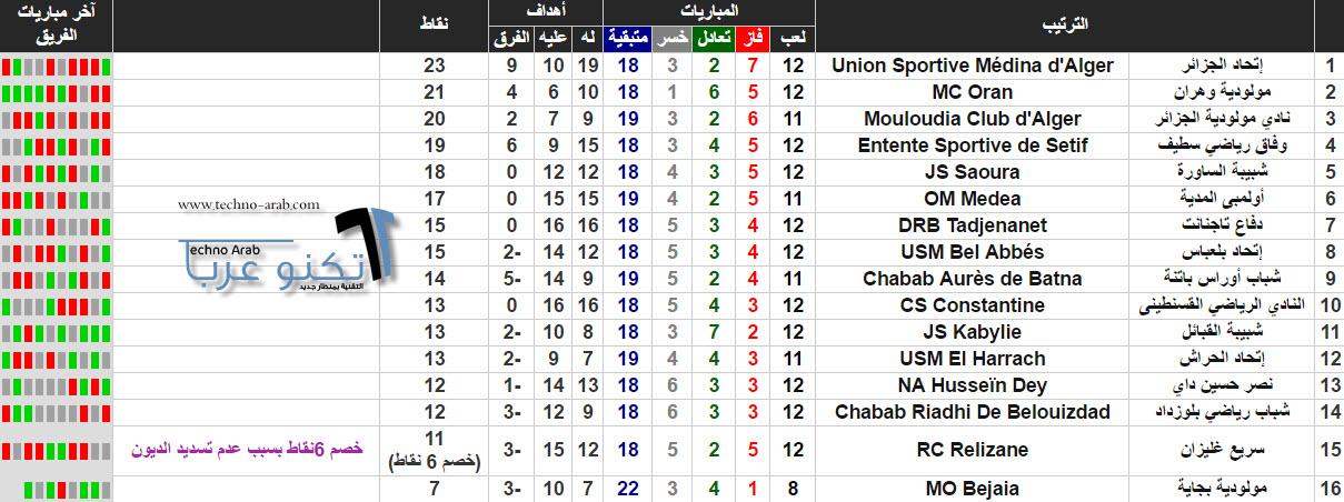ترتيب الدوري الجزائري 2017