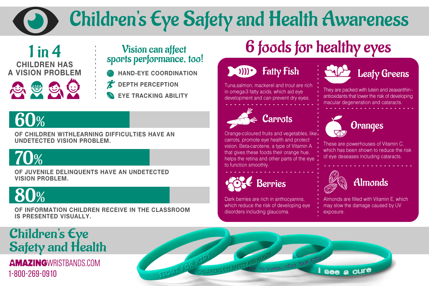 Infographics On Eye Safety