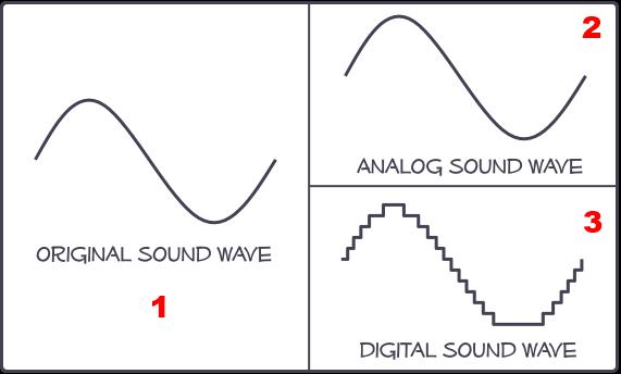 Analog ve dijital