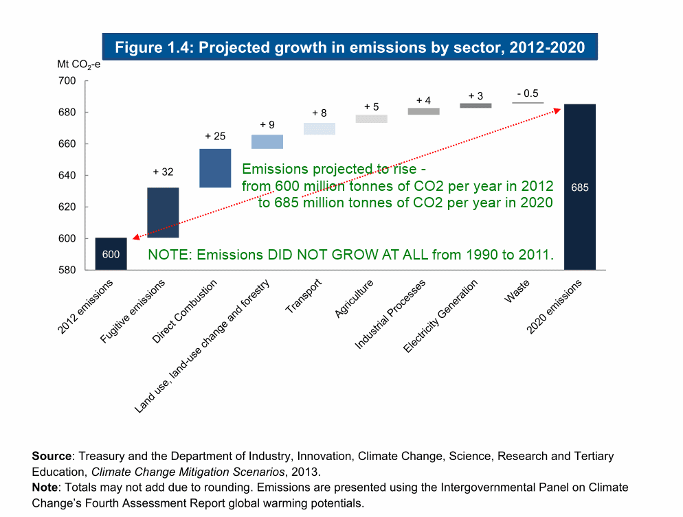 Projected growth in emissions of the Australian economy, 2012 - 2020