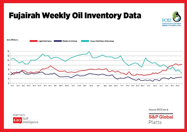 Chart Attribute: Fujairah Weekly Oil Inventory Data (Jan 9, 2017 - Feb 26, 2018) / Source: The Gulf Intelligence