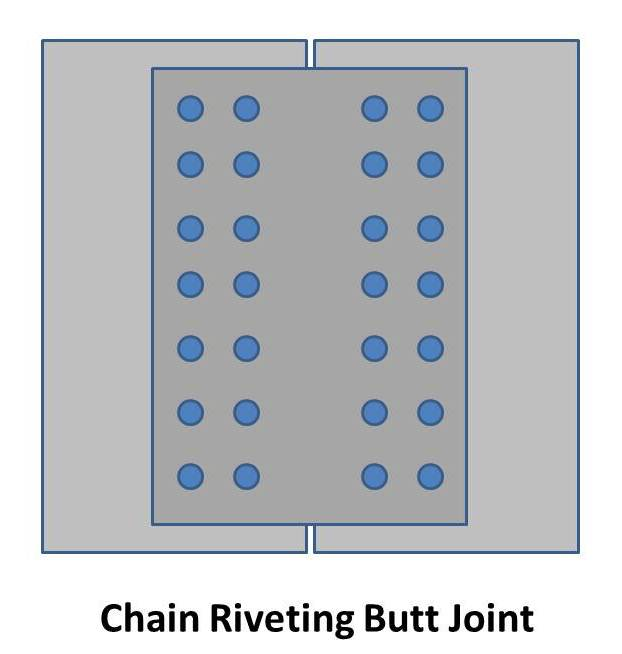 types of rivets There are various types of blind rivets they range from dome head, countersunk, peeled, sealed, to large flange rivets the peeled rivets are suitable for joining plastics, rubber, wood and laminates on to the inside of metal sheeting.