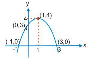 akan dibahas sedikit soal ujian nasional bidang study matematika wacana fungsi kuadrat Pembahasan Soal Ujian Nasional Fungsi Kuadrat