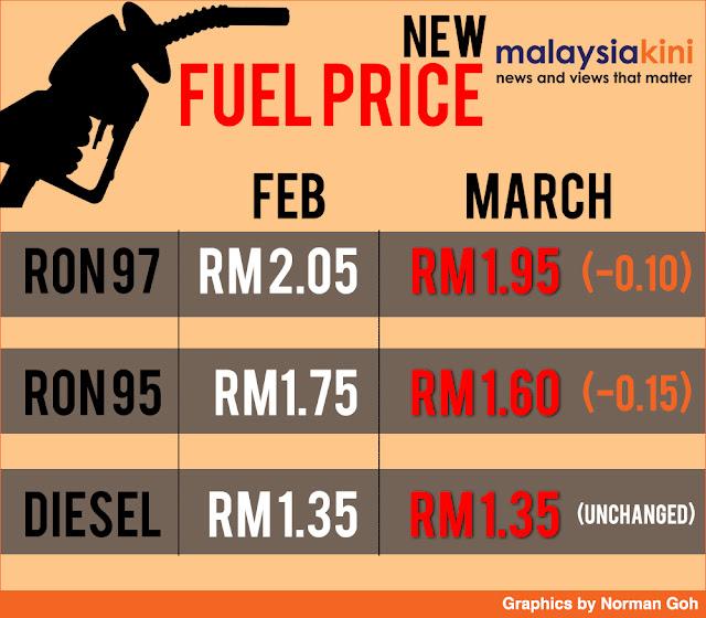 harga minyak mac 2016