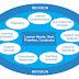 Model Desain Pembelajaran: Model Kemp